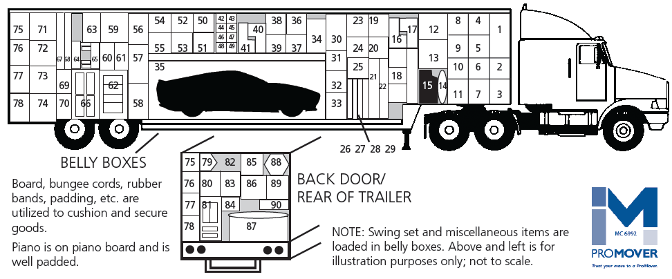 Loaded Trailer packing diagram